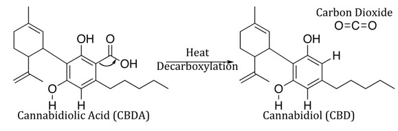 Weed decarboxylation
